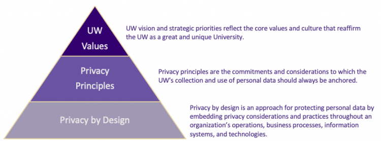 Aligning UW Values and Privacy Principles with Operations